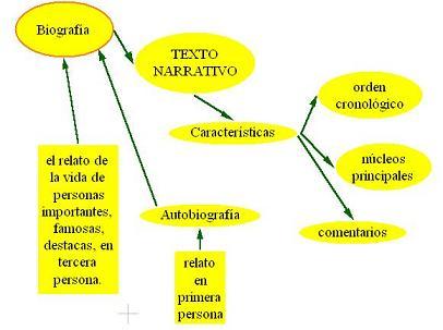 MAPA DE IDEAS- Biografías
